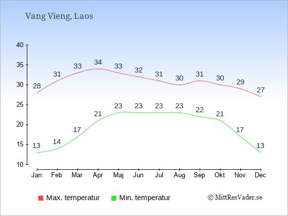 Genomsnittliga temperaturer i Vang Vieng -natt och dag: Januari 13;28. Februari 14;31. Mars 17;33. April 21;34. Maj 23;33. Juni 23;32. Juli 23;31. Augusti 23;30. September 22;31. Oktober 21;30. November 17;29. December 13;27.