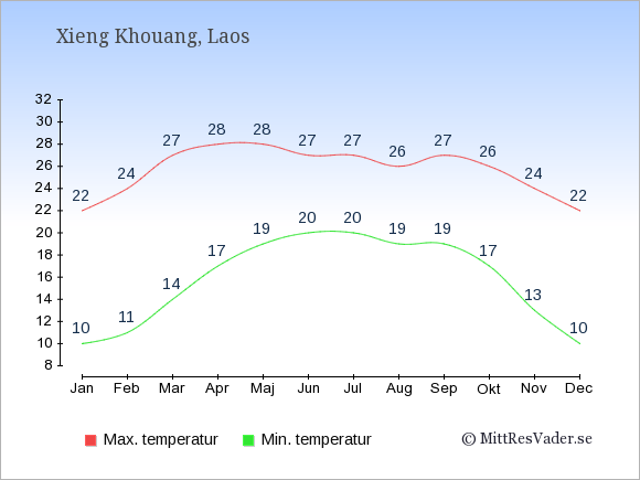 Genomsnittliga temperaturer i Xieng Khouang -natt och dag: Januari 10;22. Februari 11;24. Mars 14;27. April 17;28. Maj 19;28. Juni 20;27. Juli 20;27. Augusti 19;26. September 19;27. Oktober 17;26. November 13;24. December 10;22.