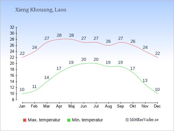 Genomsnittliga temperaturer i Xieng Khouang -natt och dag: Januari 10;22. Februari 11;24. Mars 14;27. April 17;28. Maj 19;28. Juni 20;27. Juli 20;27. Augusti 19;26. September 19;27. Oktober 17;26. November 13;24. December 10;22.