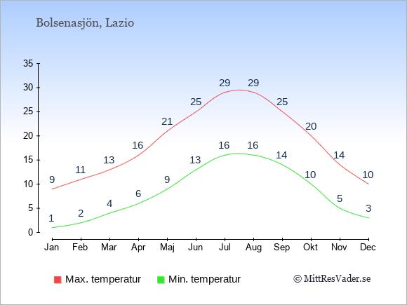 Genomsnittliga temperaturer vid Bolsenasjön -natt och dag: Januari 1;9. Februari 2;11. Mars 4;13. April 6;16. Maj 9;21. Juni 13;25. Juli 16;29. Augusti 16;29. September 14;25. Oktober 10;20. November 5;14. December 3;10.