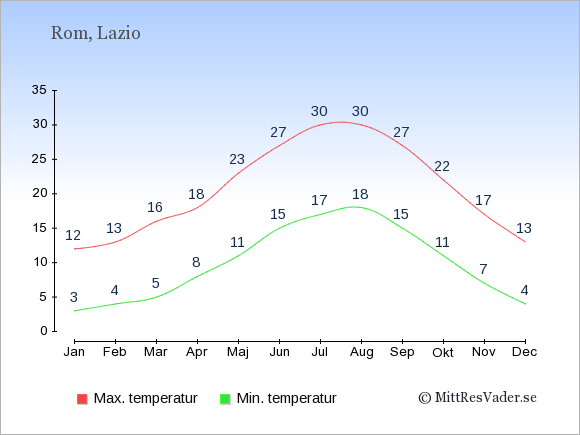 Temperatur i  Rom.