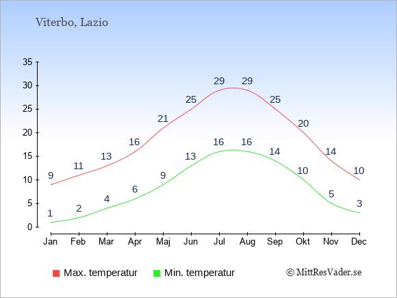 Genomsnittliga temperaturer i Viterbo -natt och dag: Januari 1;9. Februari 2;11. Mars 4;13. April 6;16. Maj 9;21. Juni 13;25. Juli 16;29. Augusti 16;29. September 14;25. Oktober 10;20. November 5;14. December 3;10.