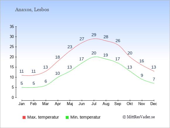 Genomsnittliga temperaturer i Anaxos -natt och dag: Januari 5;11. Februari 5;11. Mars 6;13. April 10;18. Maj 13;23. Juni 17;27. Juli 20;29. Augusti 19;28. September 17;26. Oktober 13;20. November 9;16. December 7;13.