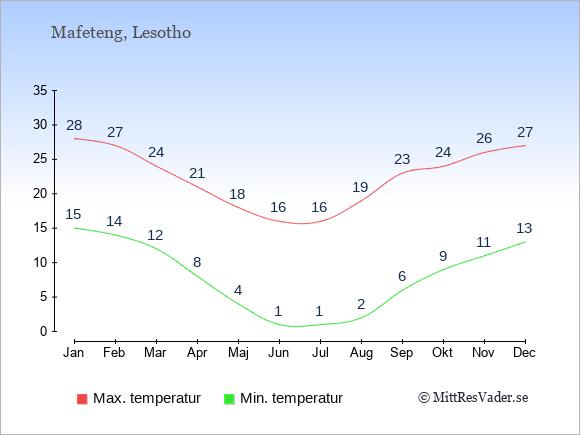 Genomsnittliga temperaturer i Mafeteng -natt och dag: Januari 15;28. Februari 14;27. Mars 12;24. April 8;21. Maj 4;18. Juni 1;16. Juli 1;16. Augusti 2;19. September 6;23. Oktober 9;24. November 11;26. December 13;27.