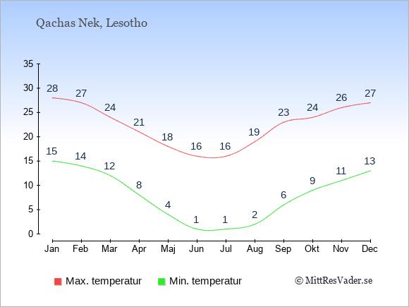 Genomsnittliga temperaturer i Qachas Nek -natt och dag: Januari 15;28. Februari 14;27. Mars 12;24. April 8;21. Maj 4;18. Juni 1;16. Juli 1;16. Augusti 2;19. September 6;23. Oktober 9;24. November 11;26. December 13;27.
