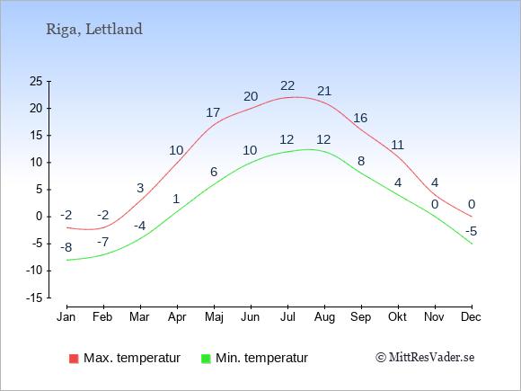 Genomsnittliga temperaturer i Riga -natt och dag: Januari -8;-2. Februari -7;-2. Mars -4;3. April 1;10. Maj 6;17. Juni 10;20. Juli 12;22. Augusti 12;21. September 8;16. Oktober 4;11. November 0;4. December -5;0.