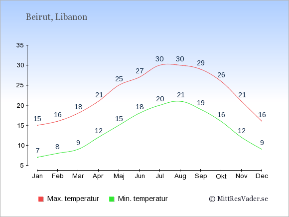 Genomsnittliga temperaturer i Beirut -natt och dag: Januari 7;15. Februari 8;16. Mars 9;18. April 12;21. Maj 15;25. Juni 18;27. Juli 20;30. Augusti 21;30. September 19;29. Oktober 16;26. November 12;21. December 9;16.