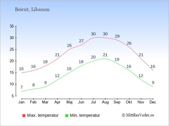 Temperaturer i Libanon -dag och natt.