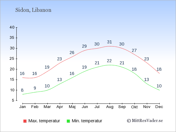 Genomsnittliga temperaturer i Sidon -natt och dag: Januari 8;16. Februari 9;16. Mars 10;19. April 13;23. Maj 16;26. Juni 19;29. Juli 21;30. Augusti 22;31. September 21;30. Oktober 18;27. November 13;23. December 10;18.