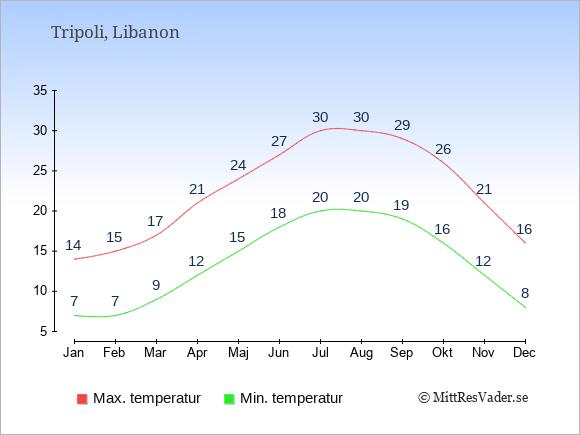 Genomsnittliga temperaturer i Tripoli -natt och dag: Januari 7;14. Februari 7;15. Mars 9;17. April 12;21. Maj 15;24. Juni 18;27. Juli 20;30. Augusti 20;30. September 19;29. Oktober 16;26. November 12;21. December 8;16.