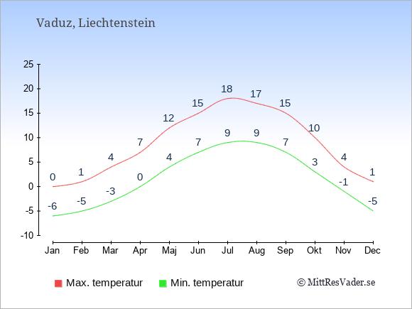 Genomsnittliga temperaturer i Liechtenstein -natt och dag: Januari -6;0. Februari -5;1. Mars -3;4. April 0;7. Maj 4;12. Juni 7;15. Juli 9;18. Augusti 9;17. September 7;15. Oktober 3;10. November -1;4. December -5;1.