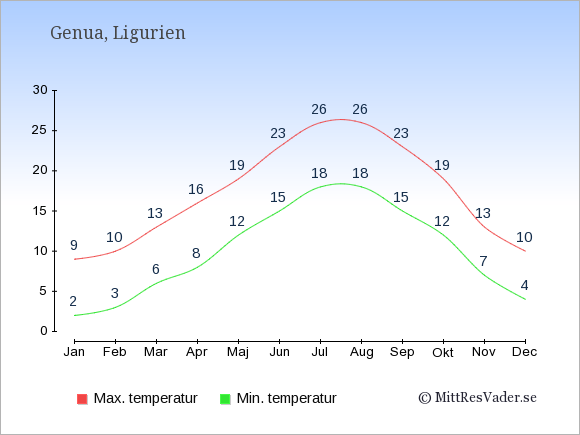 Genomsnittliga temperaturer i Genua -natt och dag: Januari 2;9. Februari 3;10. Mars 6;13. April 8;16. Maj 12;19. Juni 15;23. Juli 18;26. Augusti 18;26. September 15;23. Oktober 12;19. November 7;13. December 4;10.