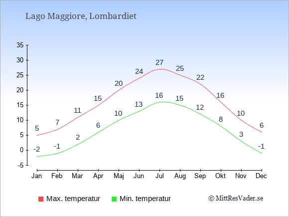 Genomsnittliga temperaturer vid Lago Maggiore -natt och dag: Januari -2;5. Februari -1;7. Mars 2;11. April 6;15. Maj 10;20. Juni 13;24. Juli 16;27. Augusti 15;25. September 12;22. Oktober 8;16. November 3;10. December -1;6.