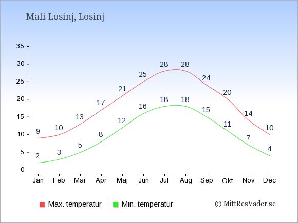 Genomsnittliga temperaturer i Mali Losinj -natt och dag: Januari 2;9. Februari 3;10. Mars 5;13. April 8;17. Maj 12;21. Juni 16;25. Juli 18;28. Augusti 18;28. September 15;24. Oktober 11;20. November 7;14. December 4;10.