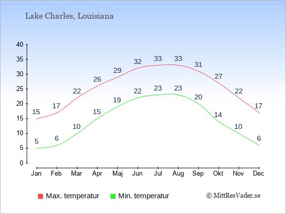 Genomsnittliga temperaturer i Lake Charles -natt och dag: Januari 5;15. Februari 6;17. Mars 10;22. April 15;26. Maj 19;29. Juni 22;32. Juli 23;33. Augusti 23;33. September 20;31. Oktober 14;27. November 10;22. December 6;17.