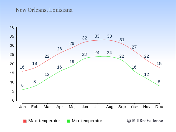 Temperaturer i New Orleans -dag och natt.