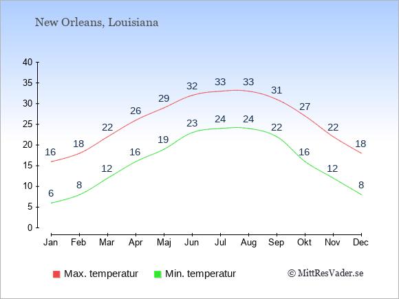 Genomsnittliga temperaturer i New Orleans -natt och dag: Januari 6;16. Februari 8;18. Mars 12;22. April 16;26. Maj 19;29. Juni 23;32. Juli 24;33. Augusti 24;33. September 22;31. Oktober 16;27. November 12;22. December 8;18.