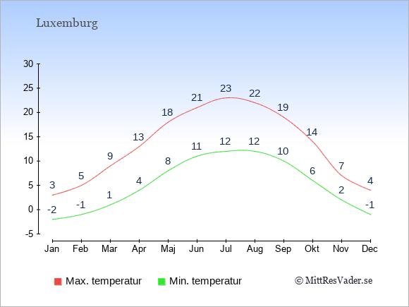 Genomsnittliga temperaturer i Luxemburg -natt och dag: Januari -2;3. Februari -1;5. Mars 1;9. April 4;13. Maj 8;18. Juni 11;21. Juli 12;23. Augusti 12;22. September 10;19. Oktober 6;14. November 2;7. December -1;4.