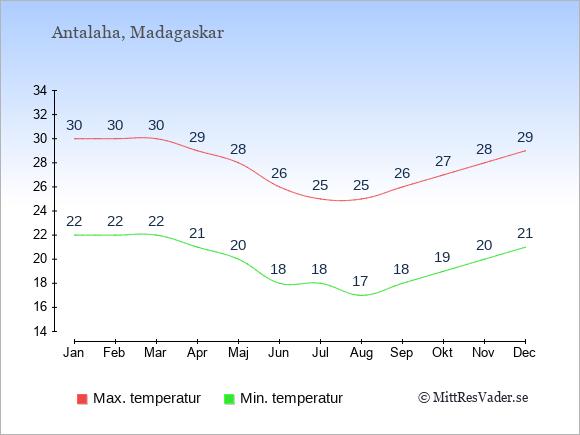 Genomsnittliga temperaturer i Antalaha -natt och dag: Januari 22;30. Februari 22;30. Mars 22;30. April 21;29. Maj 20;28. Juni 18;26. Juli 18;25. Augusti 17;25. September 18;26. Oktober 19;27. November 20;28. December 21;29.