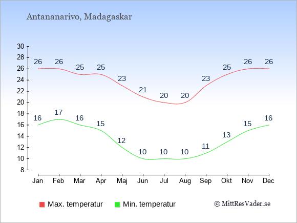 Genomsnittliga temperaturer i Antananarivo -natt och dag: Januari 16;26. Februari 17;26. Mars 16;25. April 15;25. Maj 12;23. Juni 10;21. Juli 10;20. Augusti 10;20. September 11;23. Oktober 13;25. November 15;26. December 16;26.