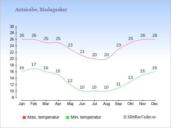 Genomsnittliga temperaturer i Antsirabe -natt och dag: Januari 16;26. Februari 17;26. Mars 16;25. April 15;25. Maj 12;23. Juni 10;21. Juli 10;20. Augusti 10;20. September 11;23. Oktober 13;25. November 15;26. December 16;26.