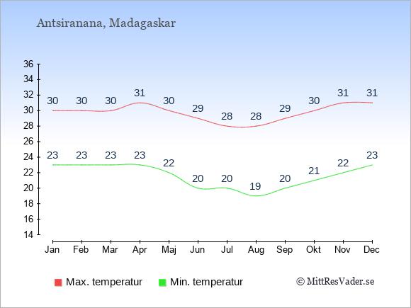 Genomsnittliga temperaturer i Antsiranana -natt och dag: Januari 23;30. Februari 23;30. Mars 23;30. April 23;31. Maj 22;30. Juni 20;29. Juli 20;28. Augusti 19;28. September 20;29. Oktober 21;30. November 22;31. December 23;31.