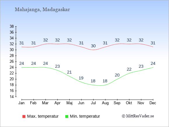Genomsnittliga temperaturer i Mahajanga -natt och dag: Januari 24;31. Februari 24;31. Mars 24;32. April 23;32. Maj 21;32. Juni 19;31. Juli 18;30. Augusti 18;31. September 20;32. Oktober 22;32. November 23;32. December 24;31.