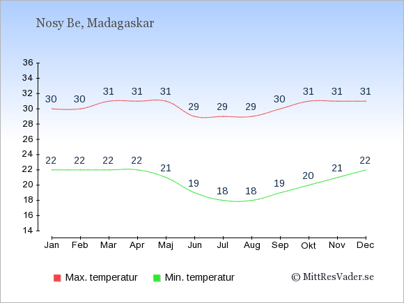 Genomsnittliga temperaturer på Nosy Be -natt och dag: Januari 22;30. Februari 22;30. Mars 22;31. April 22;31. Maj 21;31. Juni 19;29. Juli 18;29. Augusti 18;29. September 19;30. Oktober 20;31. November 21;31. December 22;31.