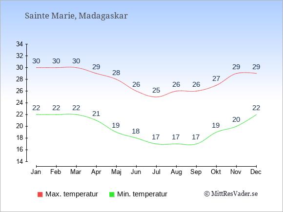 Genomsnittliga temperaturer på Sainte Marie -natt och dag: Januari 22;30. Februari 22;30. Mars 22;30. April 21;29. Maj 19;28. Juni 18;26. Juli 17;25. Augusti 17;26. September 17;26. Oktober 19;27. November 20;29. December 22;29.