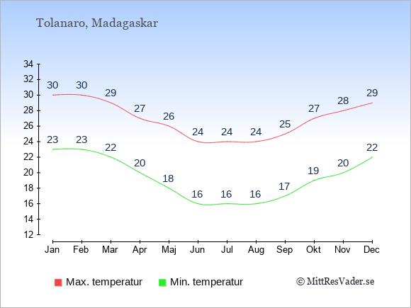 Genomsnittliga temperaturer i Tolanaro -natt och dag: Januari 23;30. Februari 23;30. Mars 22;29. April 20;27. Maj 18;26. Juni 16;24. Juli 16;24. Augusti 16;24. September 17;25. Oktober 19;27. November 20;28. December 22;29.