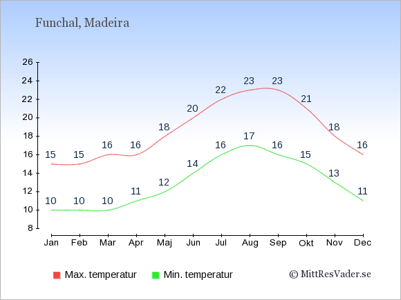 Genomsnittliga temperaturer i Funchal -natt och dag: Januari 10;15. Februari 10;15. Mars 10;16. April 11;16. Maj 12;18. Juni 14;20. Juli 16;22. Augusti 17;23. September 16;23. Oktober 15;21. November 13;18. December 11;16.