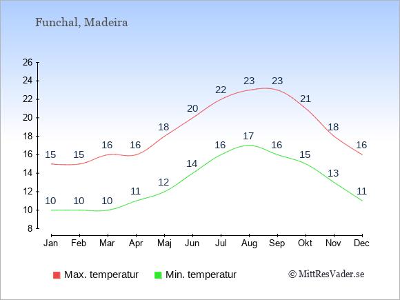 Genomsnittliga temperaturer i Funchal -natt och dag: Januari 10;15. Februari 10;15. Mars 10;16. April 11;16. Maj 12;18. Juni 14;20. Juli 16;22. Augusti 17;23. September 16;23. Oktober 15;21. November 13;18. December 11;16.