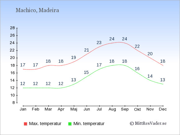 Genomsnittliga temperaturer i Machico -natt och dag: Januari 12;17. Februari 12;17. Mars 12;18. April 12;18. Maj 13;19. Juni 15;21. Juli 17;23. Augusti 18;24. September 18;24. Oktober 16;22. November 14;20. December 13;18.