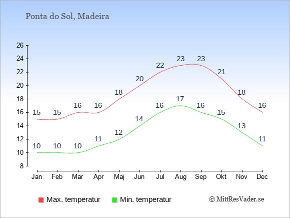 Genomsnittliga temperaturer i Ponta do Sol -natt och dag: Januari 10;15. Februari 10;15. Mars 10;16. April 11;16. Maj 12;18. Juni 14;20. Juli 16;22. Augusti 17;23. September 16;23. Oktober 15;21. November 13;18. December 11;16.