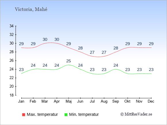 Genomsnittliga temperaturer på Seychellerna -natt och dag: Januari 23;29. Februari 24;29. Mars 24;30. April 24;30. Maj 25;29. Juni 24;28. Juli 23;27. Augusti 23;27. September 24;28. Oktober 23;29. November 23;29. December 23;29.