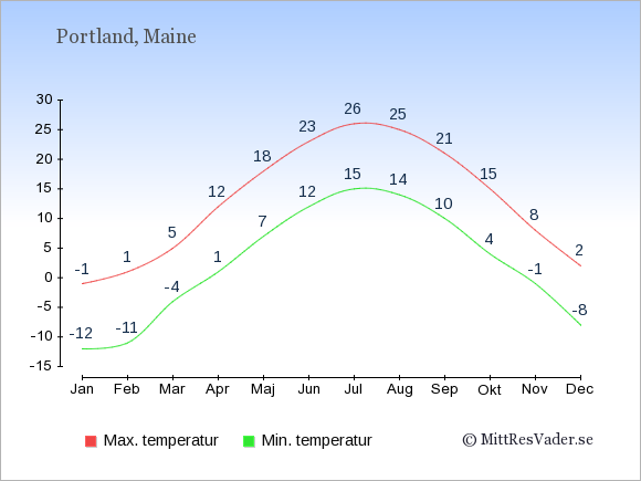 Genomsnittliga temperaturer i Portland -natt och dag: Januari -12;-1. Februari -11;1. Mars -4;5. April 1;12. Maj 7;18. Juni 12;23. Juli 15;26. Augusti 14;25. September 10;21. Oktober 4;15. November -1;8. December -8;2.