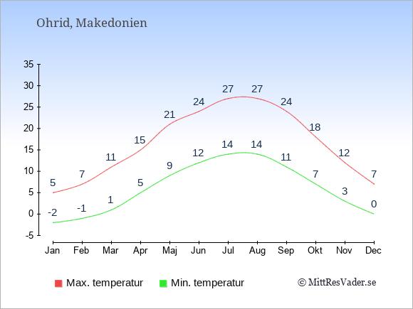 Genomsnittliga temperaturer i Ohrid -natt och dag: Januari -2;5. Februari -1;7. Mars 1;11. April 5;15. Maj 9;21. Juni 12;24. Juli 14;27. Augusti 14;27. September 11;24. Oktober 7;18. November 3;12. December 0;7.