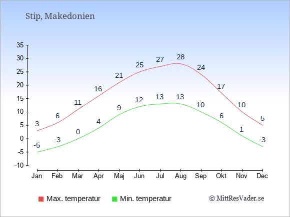 Genomsnittliga temperaturer i Stip -natt och dag: Januari -5;3. Februari -3;6. Mars 0;11. April 4;16. Maj 9;21. Juni 12;25. Juli 13;27. Augusti 13;28. September 10;24. Oktober 6;17. November 1;10. December -3;5.