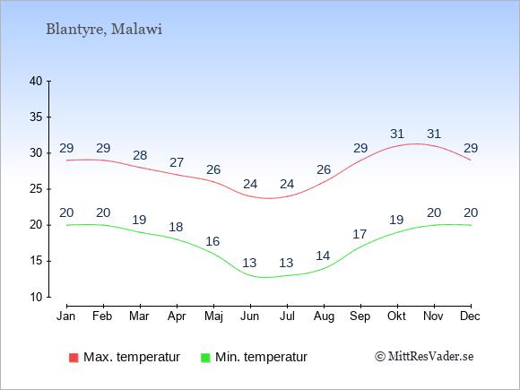 Genomsnittliga temperaturer i Blantyre -natt och dag: Januari 20;29. Februari 20;29. Mars 19;28. April 18;27. Maj 16;26. Juni 13;24. Juli 13;24. Augusti 14;26. September 17;29. Oktober 19;31. November 20;31. December 20;29.