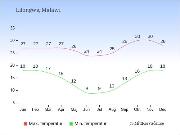 Genomsnittliga temperaturer i Lilongwe -natt och dag: Januari 18;27. Februari 18;27. Mars 17;27. April 15;27. Maj 12;26. Juni 9;24. Juli 9;24. Augusti 10;25. September 13;28. Oktober 16;30. November 18;30. December 18;28.