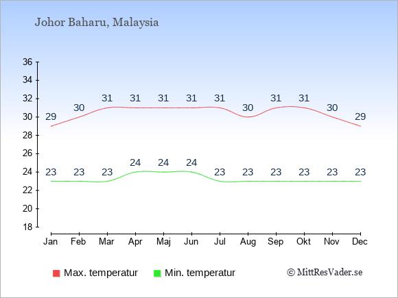 Genomsnittliga temperaturer i Johor Baharu -natt och dag: Januari 23;29. Februari 23;30. Mars 23;31. April 24;31. Maj 24;31. Juni 24;31. Juli 23;31. Augusti 23;30. September 23;31. Oktober 23;31. November 23;30. December 23;29.
