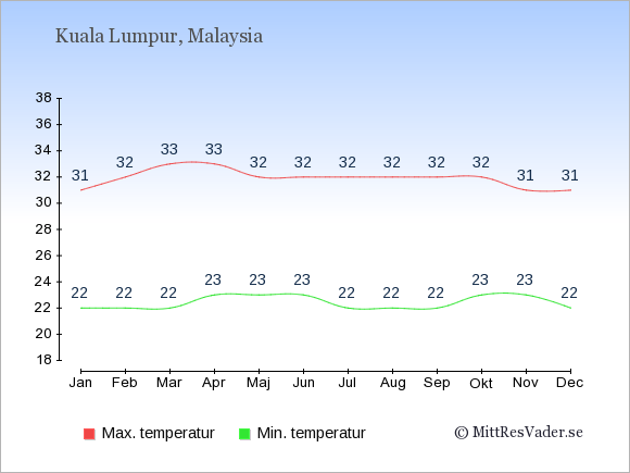 Genomsnittliga temperaturer i Malaysia -natt och dag: Januari 22;31. Februari 22;32. Mars 22;33. April 23;33. Maj 23;32. Juni 23;32. Juli 22;32. Augusti 22;32. September 22;32. Oktober 23;32. November 23;31. December 22;31.