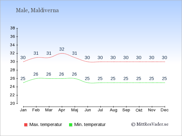 Temperaturer på Maldiverna -dag och natt.
