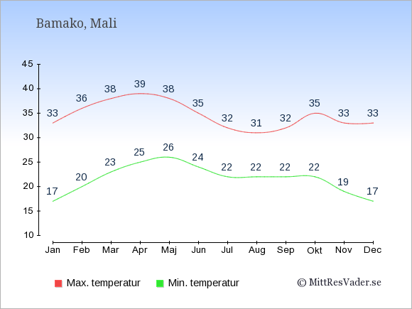 Genomsnittliga temperaturer i Bamako -natt och dag: Januari 17;33. Februari 20;36. Mars 23;38. April 25;39. Maj 26;38. Juni 24;35. Juli 22;32. Augusti 22;31. September 22;32. Oktober 22;35. November 19;33. December 17;33.