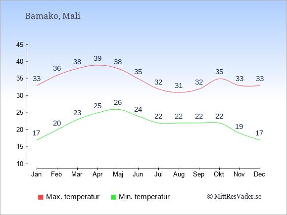 Genomsnittliga temperaturer i Mali -natt och dag: Januari 17;33. Februari 20;36. Mars 23;38. April 25;39. Maj 26;38. Juni 24;35. Juli 22;32. Augusti 22;31. September 22;32. Oktober 22;35. November 19;33. December 17;33.