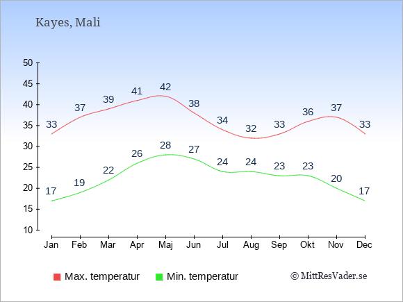 Genomsnittliga temperaturer i Kayes -natt och dag: Januari 17;33. Februari 19;37. Mars 22;39. April 26;41. Maj 28;42. Juni 27;38. Juli 24;34. Augusti 24;32. September 23;33. Oktober 23;36. November 20;37. December 17;33.