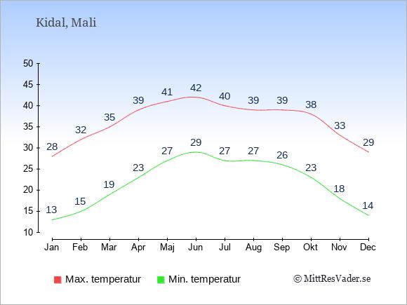 Genomsnittliga temperaturer i Kidal -natt och dag: Januari 13;28. Februari 15;32. Mars 19;35. April 23;39. Maj 27;41. Juni 29;42. Juli 27;40. Augusti 27;39. September 26;39. Oktober 23;38. November 18;33. December 14;29.
