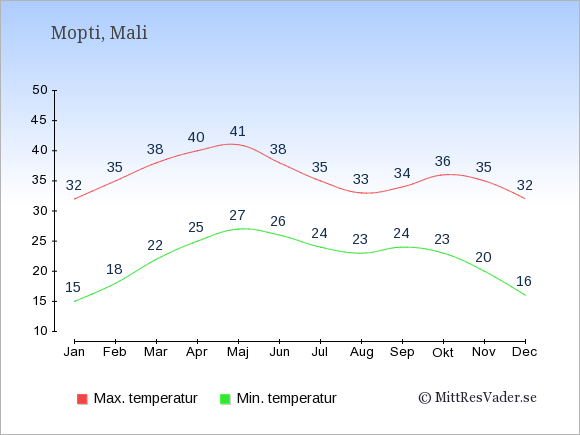 Genomsnittliga temperaturer i Mopti -natt och dag: Januari 15;32. Februari 18;35. Mars 22;38. April 25;40. Maj 27;41. Juni 26;38. Juli 24;35. Augusti 23;33. September 24;34. Oktober 23;36. November 20;35. December 16;32.