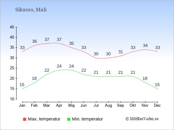 Genomsnittliga temperaturer i Sikasso -natt och dag: Januari 15;33. Februari 18;36. Mars 22;37. April 24;37. Maj 24;35. Juni 22;33. Juli 21;30. Augusti 21;30. September 21;31. Oktober 21;33. November 18;34. December 15;33.