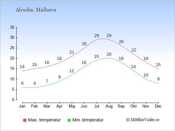 Genomsnittliga temperaturer i Alcudia -natt och dag: Januari 6;14. Februari 6;15. Mars 7;16. April 9;18. Maj 12;21. Juni 16;25. Juli 19;29. Augusti 20;29. September 18;26. Oktober 14;22. November 10;18. December 8;15.